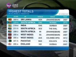 Highest Target by Teams in T20 World Cup History